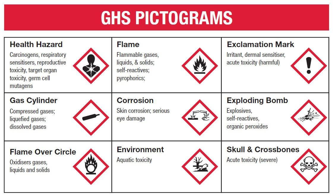GHS - برگه ایمنی مواد شیمیایی