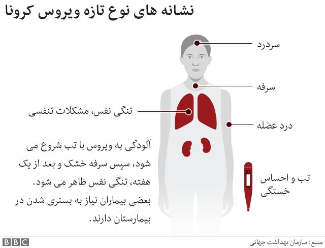 در ایران - کرونا ویروس (covid-19)